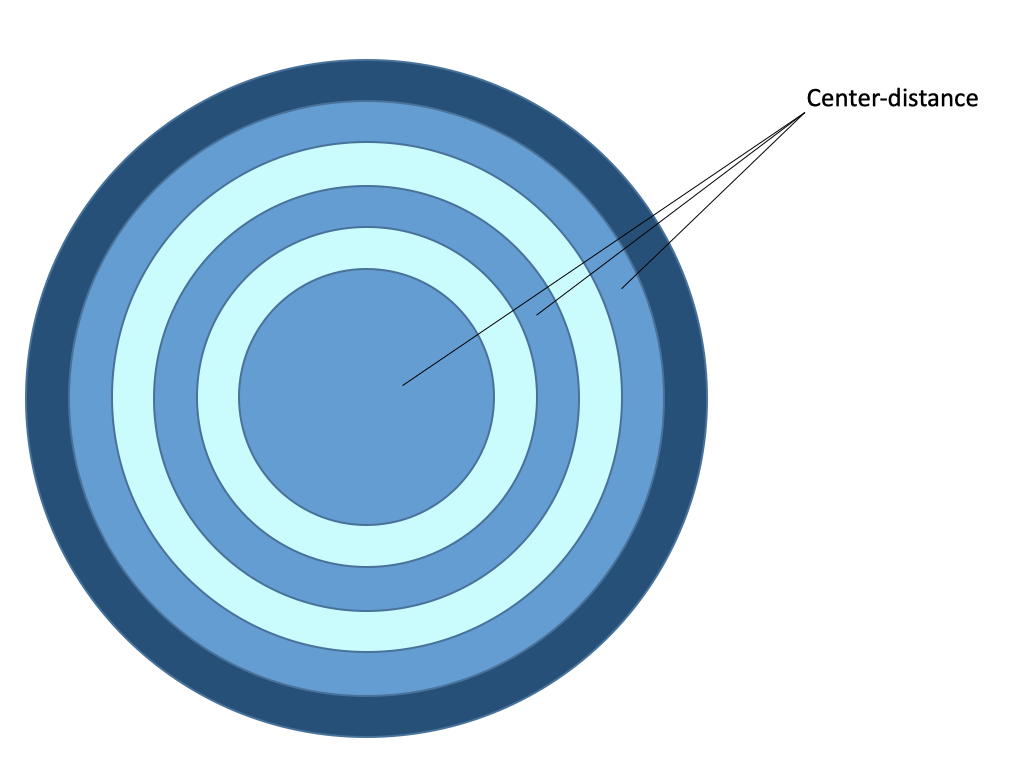 Figure 1: Simultaneous concentric contact lens with center-far. (Schematic and simplified representation).