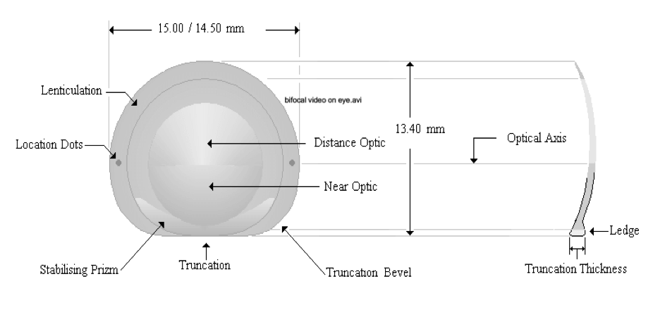 Figure 3: Geometry of the translating bifocal lens showing the two areas of the lens (distance and near), the dots aligned with the optical axis, the truncations, and the ledge.